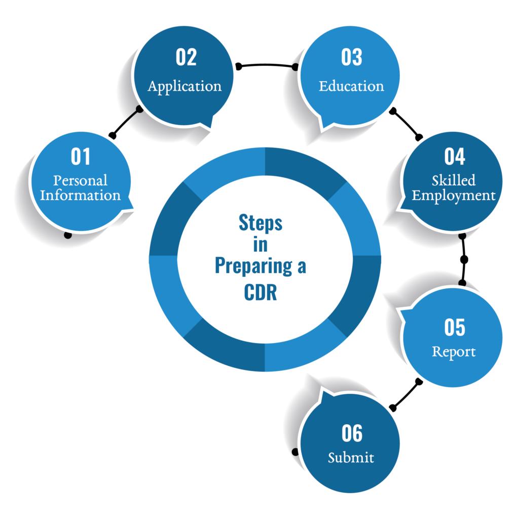 steps in cdr preparation