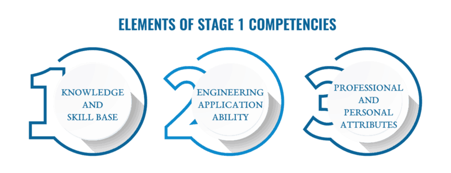 elements of stage 1 Competency Assessment