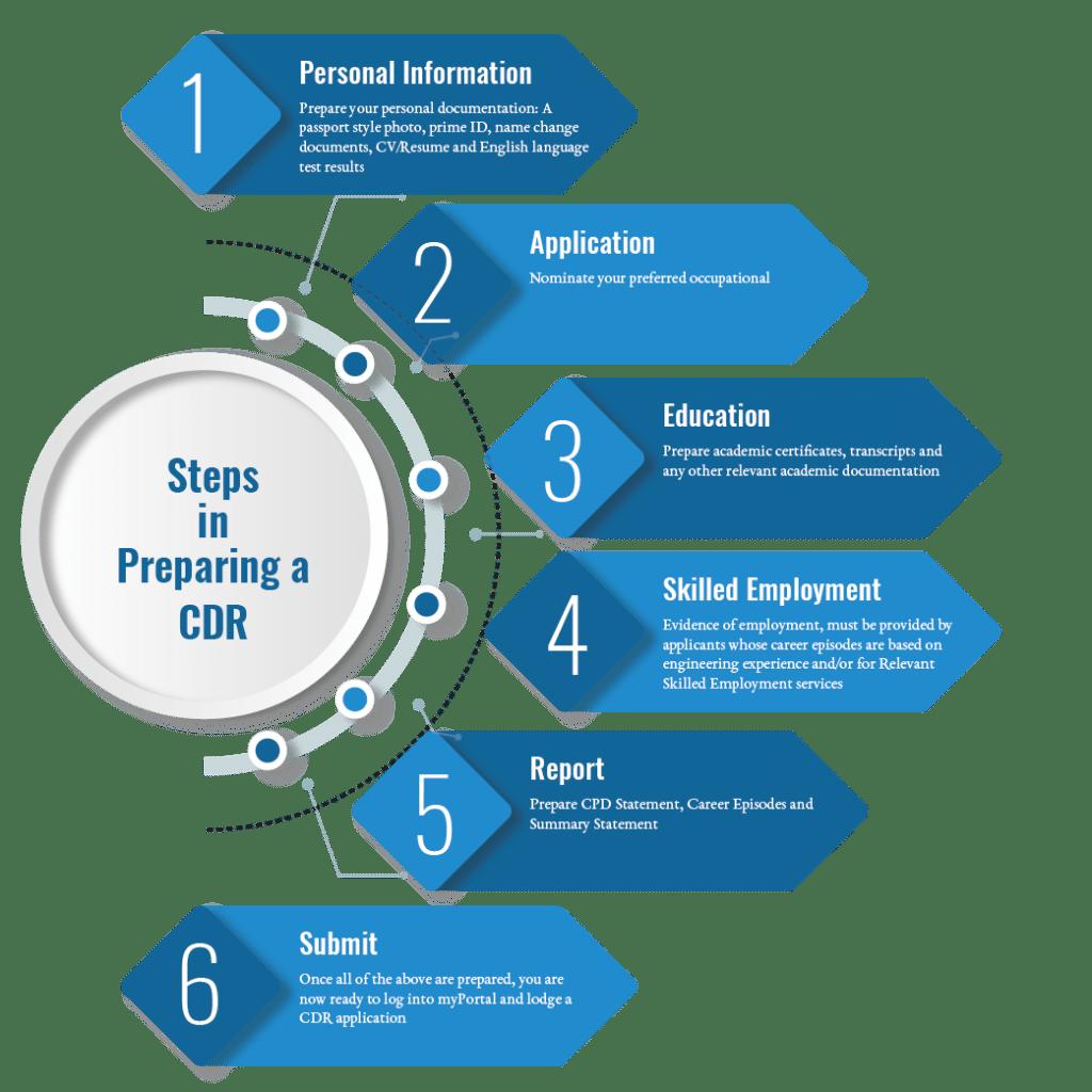 steps in preparing a cdr