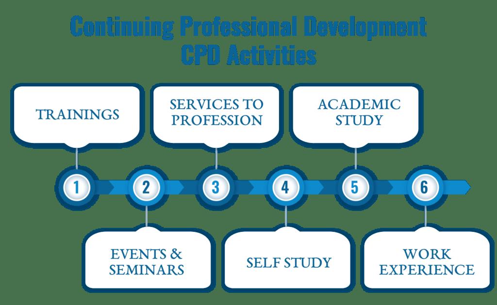 CPD Activities