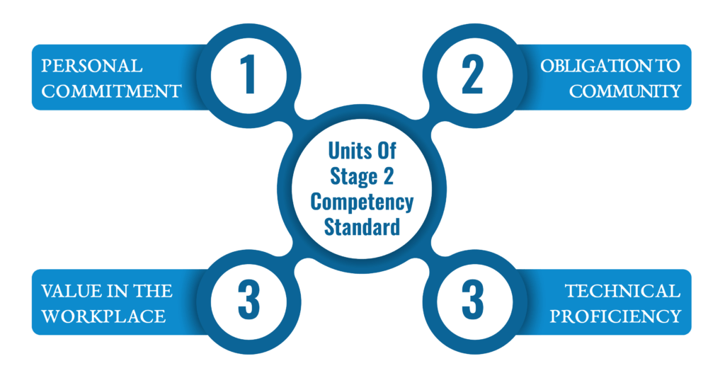 Units of Stage 2 Competency Assessment